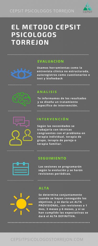 El Metodo CEPSIT Psicologos Torrejon